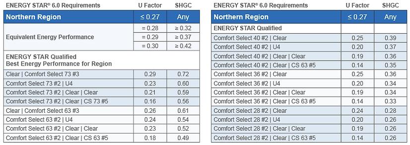 Energy Star northern regions
