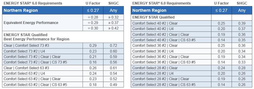 Energy Star Regions