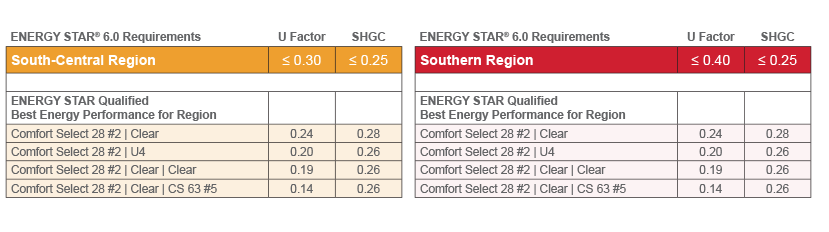 Energy Star south-central and southern regions