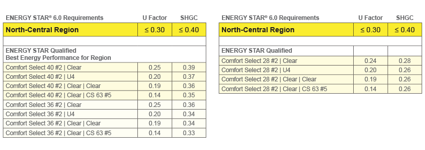 Energy Star north-central regions