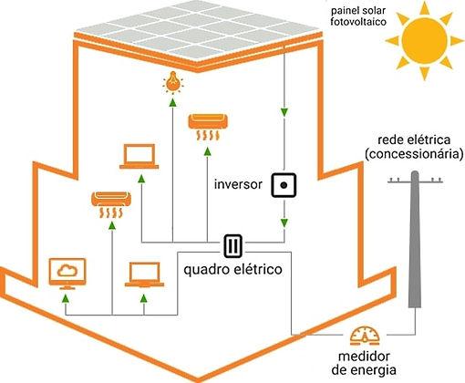 Sistema Fotovoltaico Empresarial On-Grid, Nossos Clietes se Tornam Geradores de Energia Limpa.