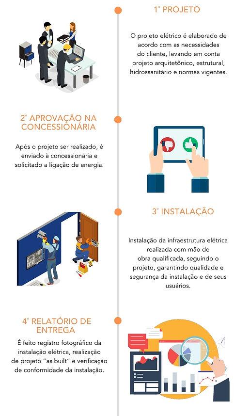 Processo para implementação de um projeto elétrico empresarial