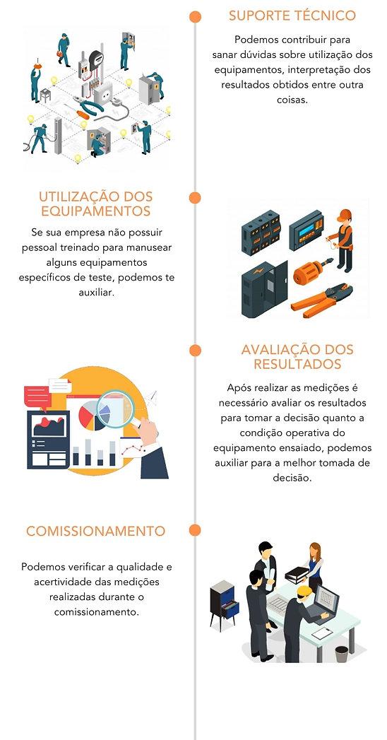 Procedimento para implementação da assessoria em procedimentos elétrico empresarial