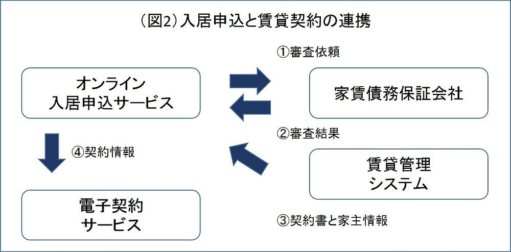 入居申し込みと賃貸契約の連携