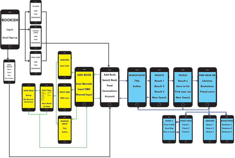 sitemap_Bookish.png