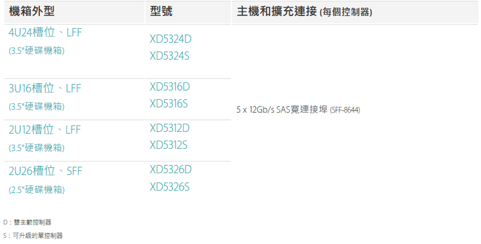 Screenshot_2019-05-12 XCubeDAS XD5300(企業