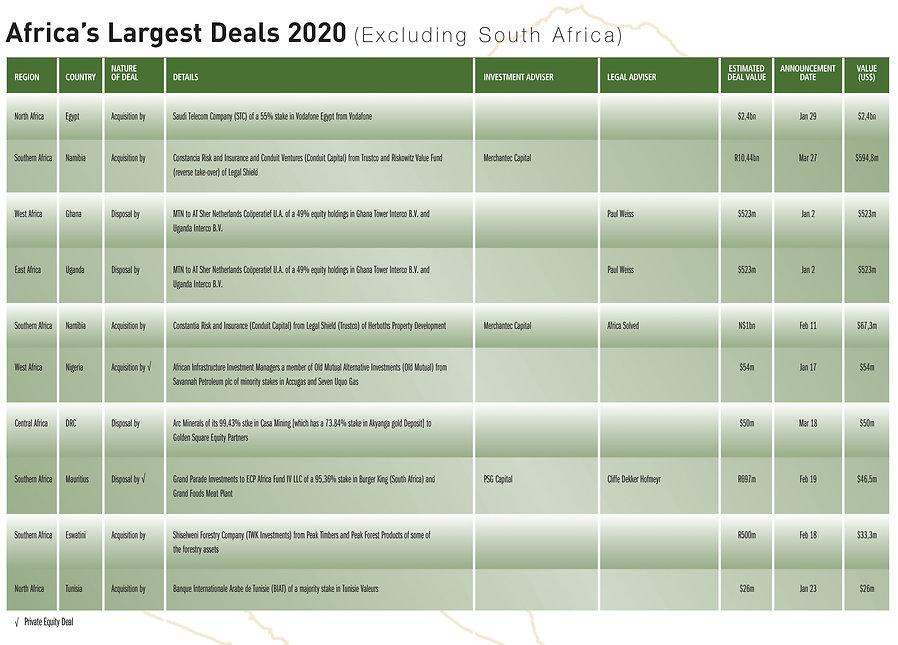Largest Deals.jpg
