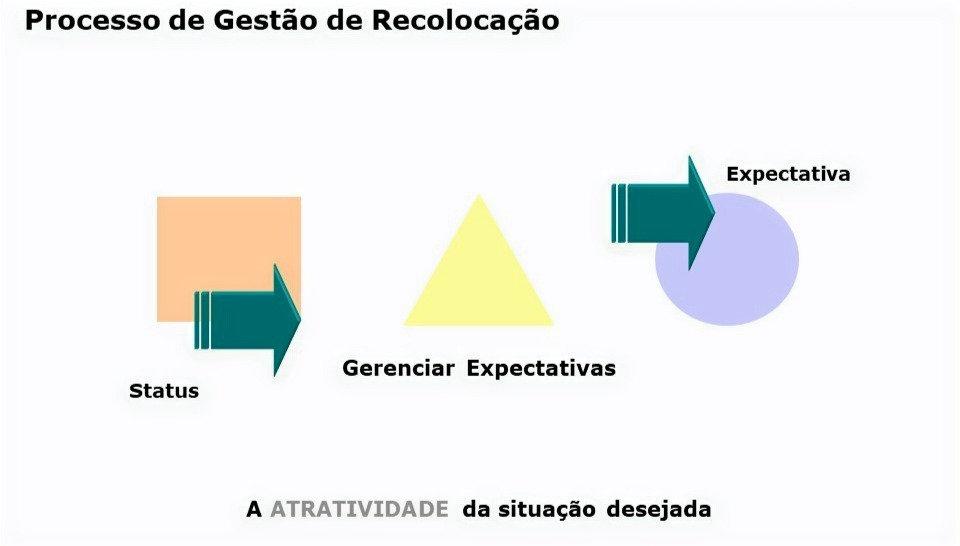 processo de gestão de recolocação
