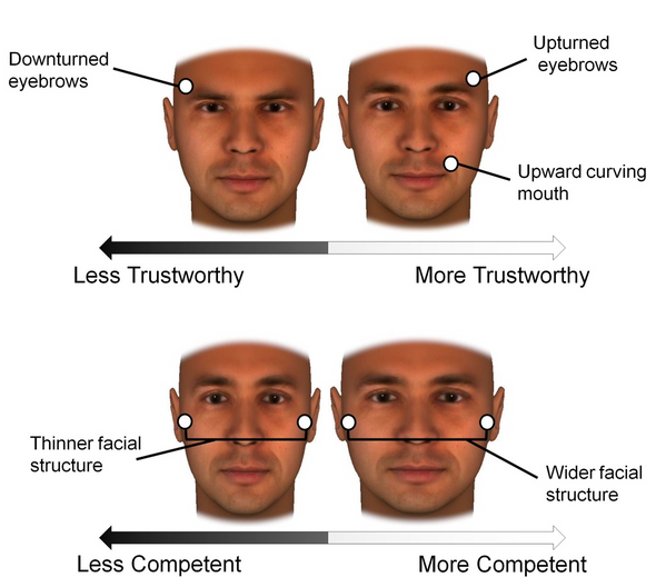 your facial bone structure influence on how people see you