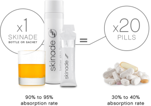 What are skinade collagen drinks