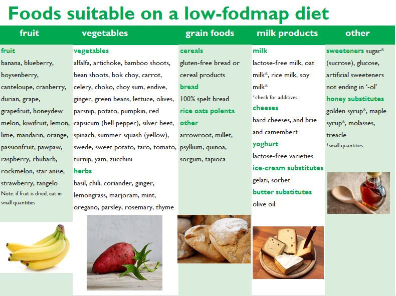 FODMAP diet Recipes Michelle Boehm nutritional therapy nutritionist London healthy food recipes easy happy motivation fit gym fitness crossfit diet body protein wellness wellbeing support supplements tips lifestyle eating life love smile wholefood vegetarian vegan gluten free