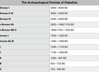 Survey of Archaeological Periods—Bronze and Iron Age Levant