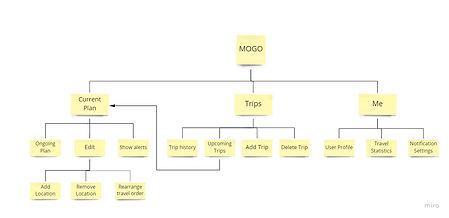 mogo_sitemap.jpg