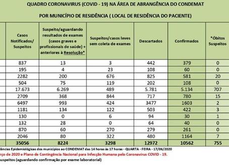 ALTO TIETÊ TEM MAIS DE 3,1 MIL CURADOS DA COVID-19