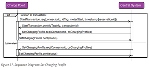 OCPP 1.6 specification with smart charging