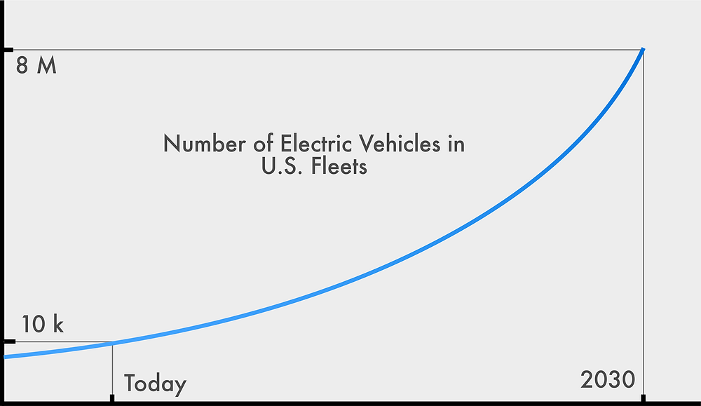 Number of Electric Vehicles in U.S. Fleets