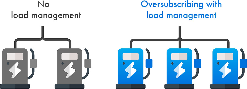 How does load management help to install more charging stations at one location for EV fleet charging