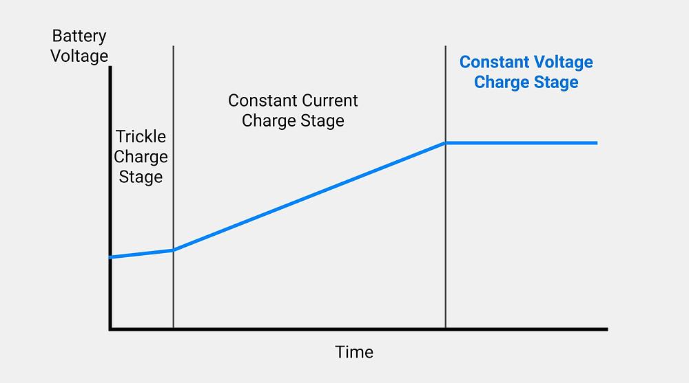 CV phase of batteries