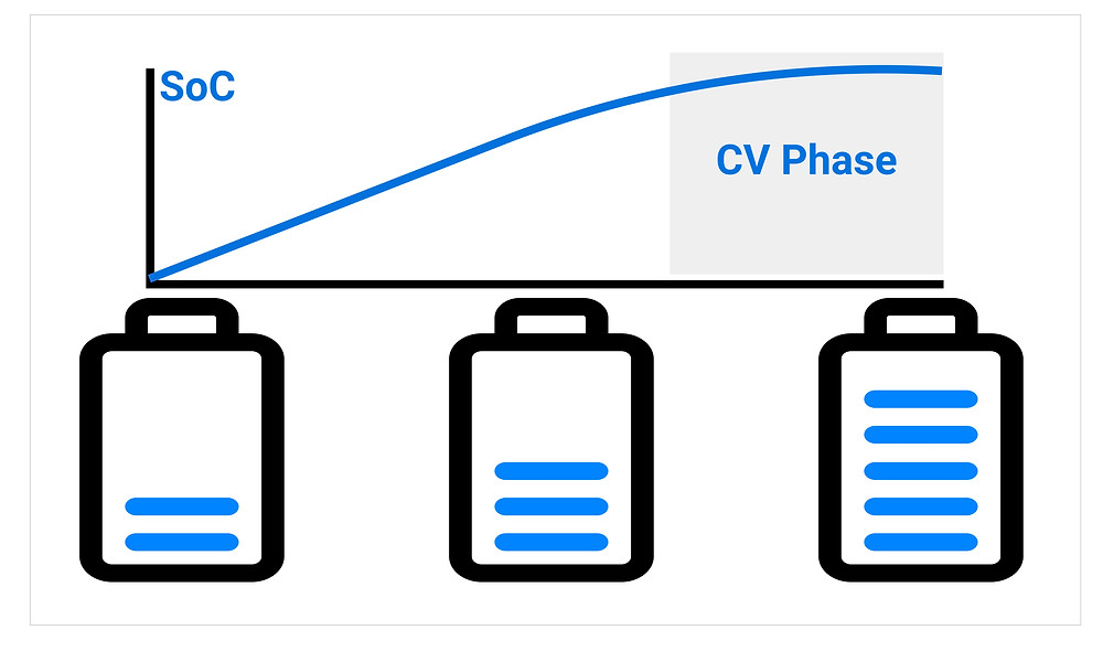 CV Phase of electric vehicle charging