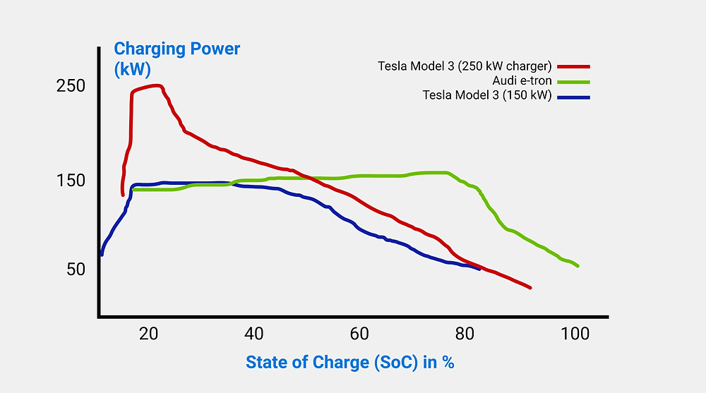 Examples of CV phase of electric vehicles