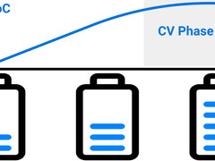 The CV Phase of Electric Vehicles: Why does it matter for charging point operators?