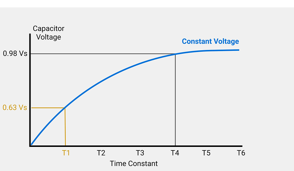 constant voltage phase (CV phase)
