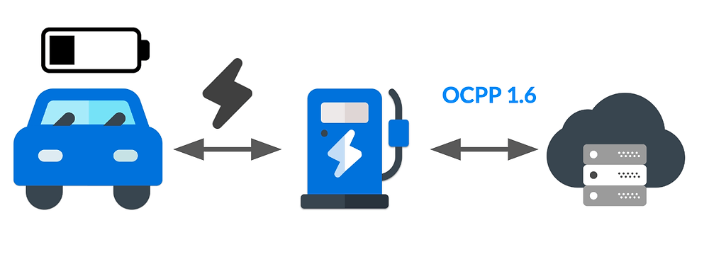How to integrate smart charging with OCPP 1.6