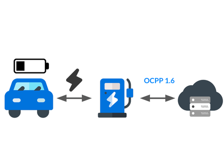 3 tricks to implement Smart Charging with OCPP 1.6
