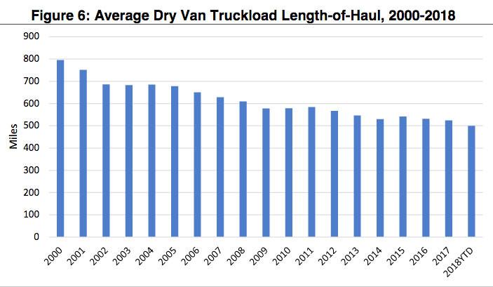 Average Dry Van Truckload Length-Of-Haul