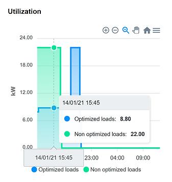 real time electric fleet optimization