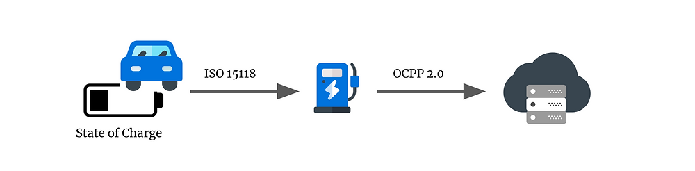 EV and charging station send data with ISO 15118 and OCPP 2.0