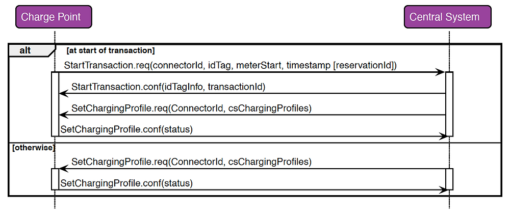 Sequence Diagram: Set Charging Profile with OCPP 1.6