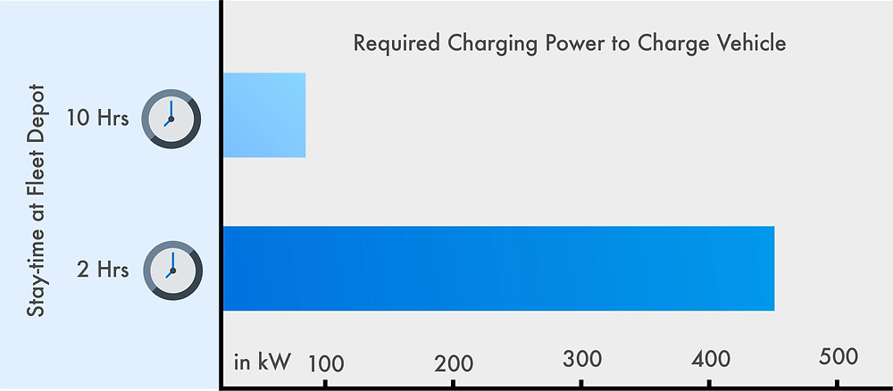 Required Charging Power to Charge Electric Vehicles of Fleet Operators