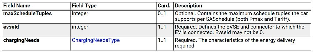 chargingNeeds OCPP description