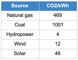 energy sources CO2 ampcontrol