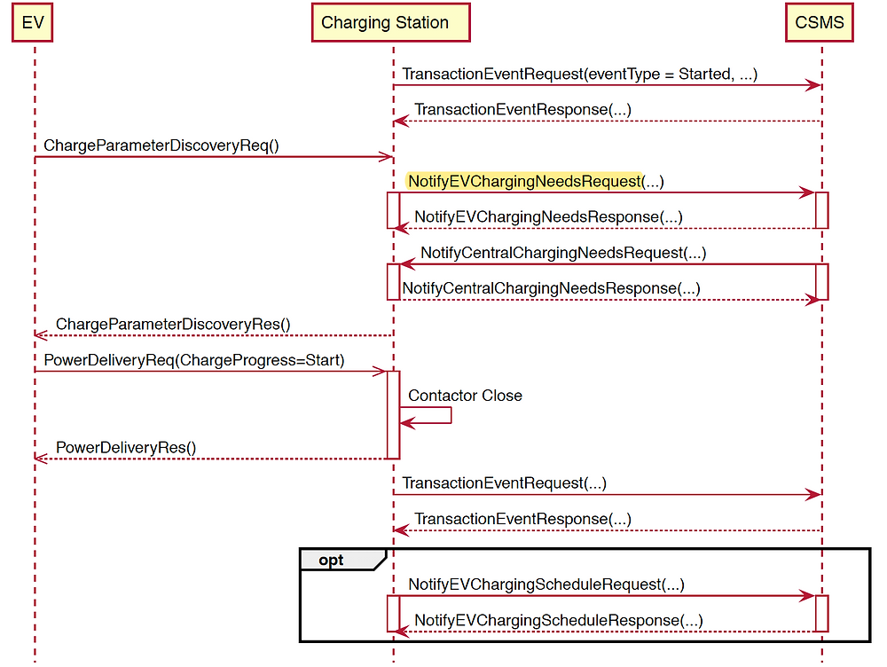 Shows messages from OCPP protocol to allow smart charging and data exchange