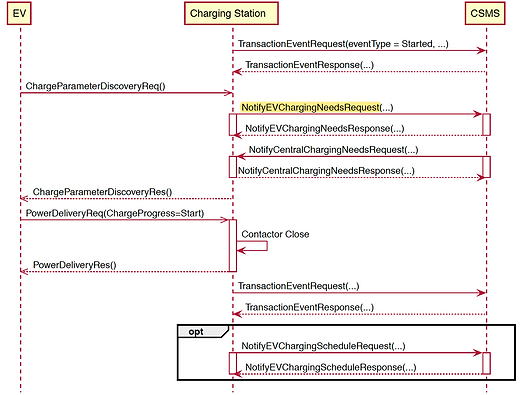 OCPP Smart Charging protocol messages.pn