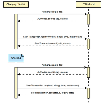 OCPP protocol EV charging.png