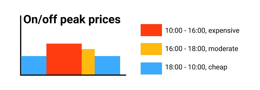 TOU-rates for smart charging
