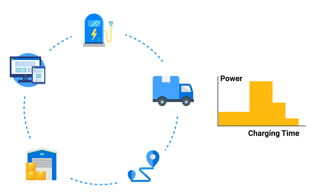 Connected smart charging for electric trucks with Ampcontrol