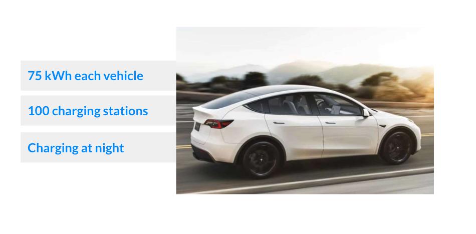 EV fleet charging with Tesla Model Y 75 kWh