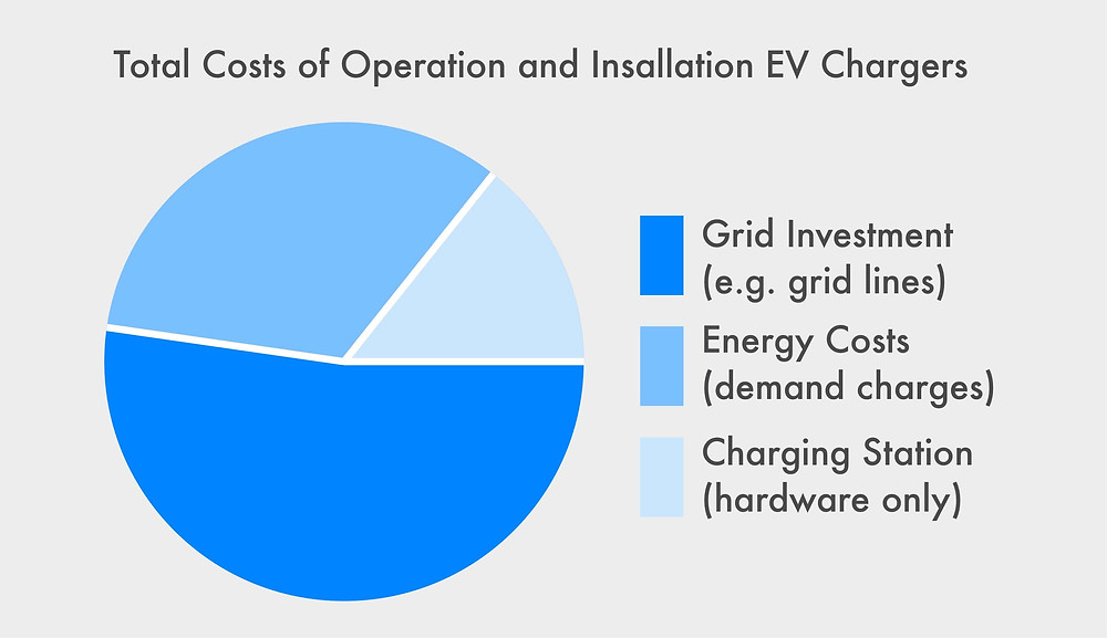 Total Costs of Operation and Installation for EV Chargers and electric fleet cars or vans