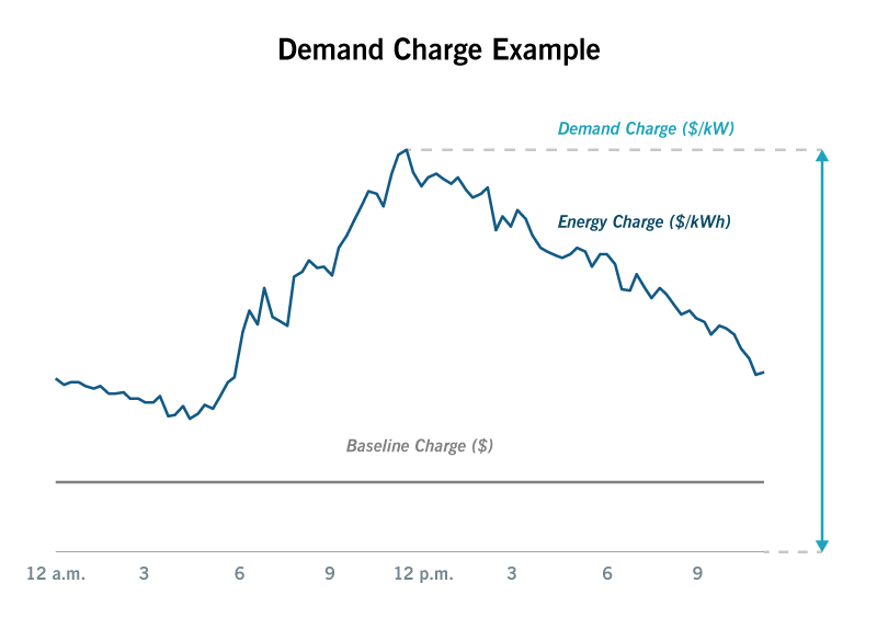 Example of demand charges for electricity
