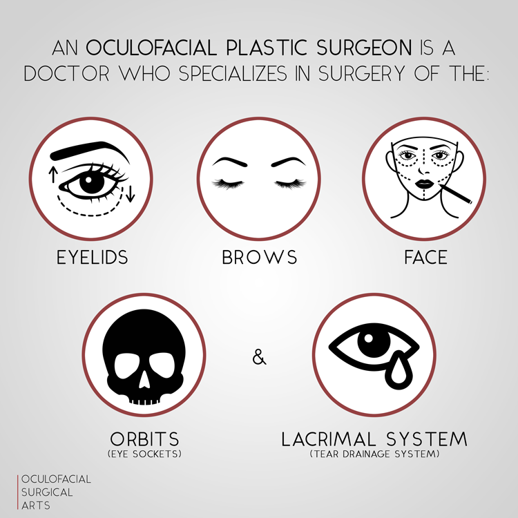 What is an Oculofacial Plastic Surgeon?