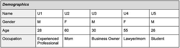 Demographics Table.png