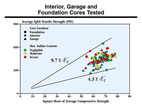 Concrete / Portland Cement and Strength   Arguments