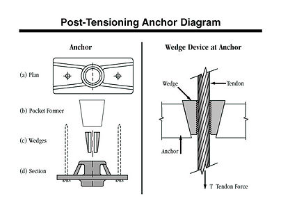 09   PT Anchor Attachment.jpg