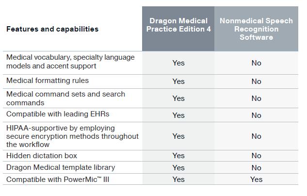 Dragon Medical comparison chart