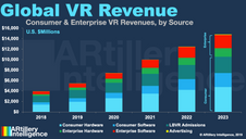 Global VR revenues to grow from $3.9 billion last year to $14.8 billion in 2023, a 31 percent CAGR