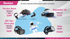 Snapshot - State of the VR Market